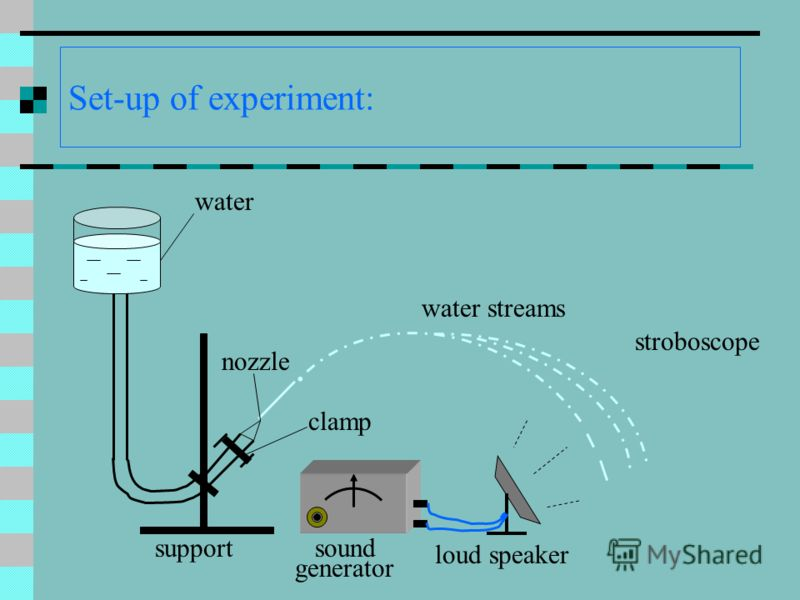 Set-up of experiment: sound generator support water clamp nozzle loud speaker water streams stroboscope.
