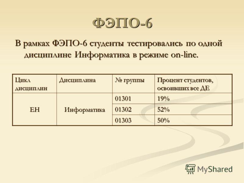 ФЭПО-6 В рамках ФЭПО-6 студенты тестировались по одной дисциплине Информатика в режиме on-line. Цикл дисциплин Дисциплина группы группы Процент студентов, освоивших все ДЕ ЕНИнформатика 0130119% 0130252% 0130350%