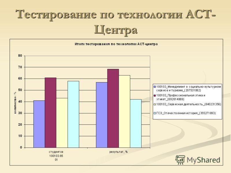 Тестирование по технологии АСТ- Центра