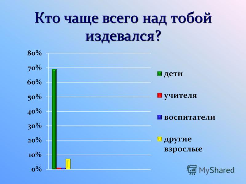 Кто чаще всего над тобой издевался?