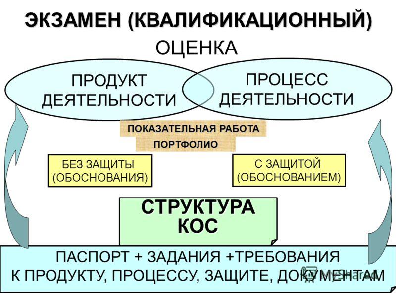 ЭКЗАМЕН (КВАЛИФИКАЦИОННЫЙ) ОЦЕНКА ПАСПОРТ + ЗАДАНИЯ +ТРЕБОВАНИЯ К ПРОДУКТУ, ПРОЦЕССУ, ЗАЩИТЕ, ДОКУМЕНТАМ ПРОДУКТ ДЕЯТЕЛЬНОСТИ ПРОЦЕСС ДЕЯТЕЛЬНОСТИ С ЗАЩИТОЙ (ОБОСНОВАНИЕМ) БЕЗ ЗАЩИТЫ (ОБОСНОВАНИЯ) СТРУКТУРАКОС ПОКАЗАТЕЛЬНАЯ РАБОТА ПОРТФОЛИО
