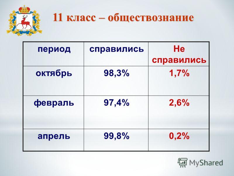11 класс – обществознание периодсправилисьНе справились октябрь98,3%1,7% февраль97,4%2,6% апрель99,8%0,2%