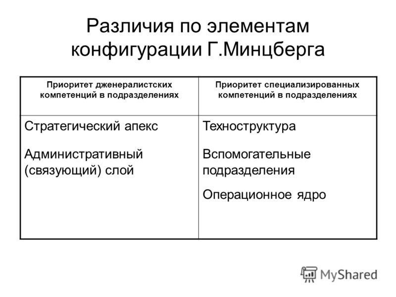 Различия по элементам конфигурации Г.Минцберга Приоритет дженералистских компетенций в подразделениях Приоритет специализированных компетенций в подразделениях Стратегический апексТехноструктура Административный (связующий) слой Вспомогательные подра