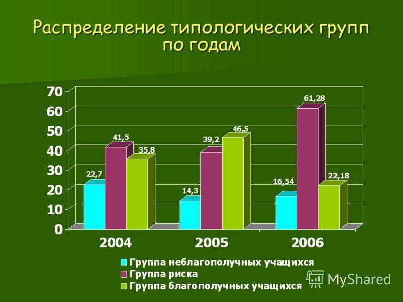 Распределение типологических групп по годам