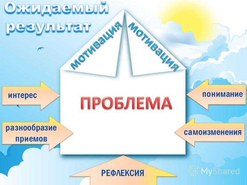 интерес разнообразие приемов понимание самоизменения РЕФЛЕКСИЯ
