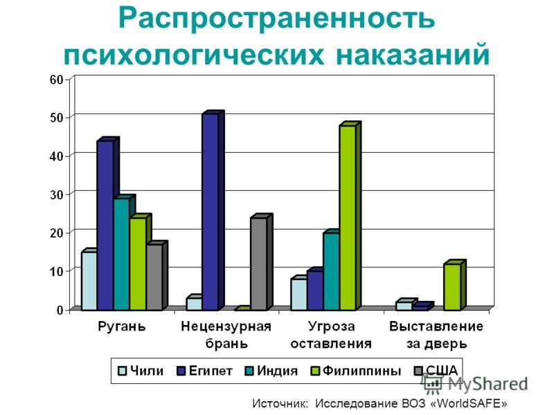 Распространенность психологических наказаний Источник: Исследование ВОЗ «WorldSAFE»
