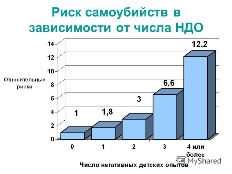 Риск самоубийств в зависимости от числа НДО