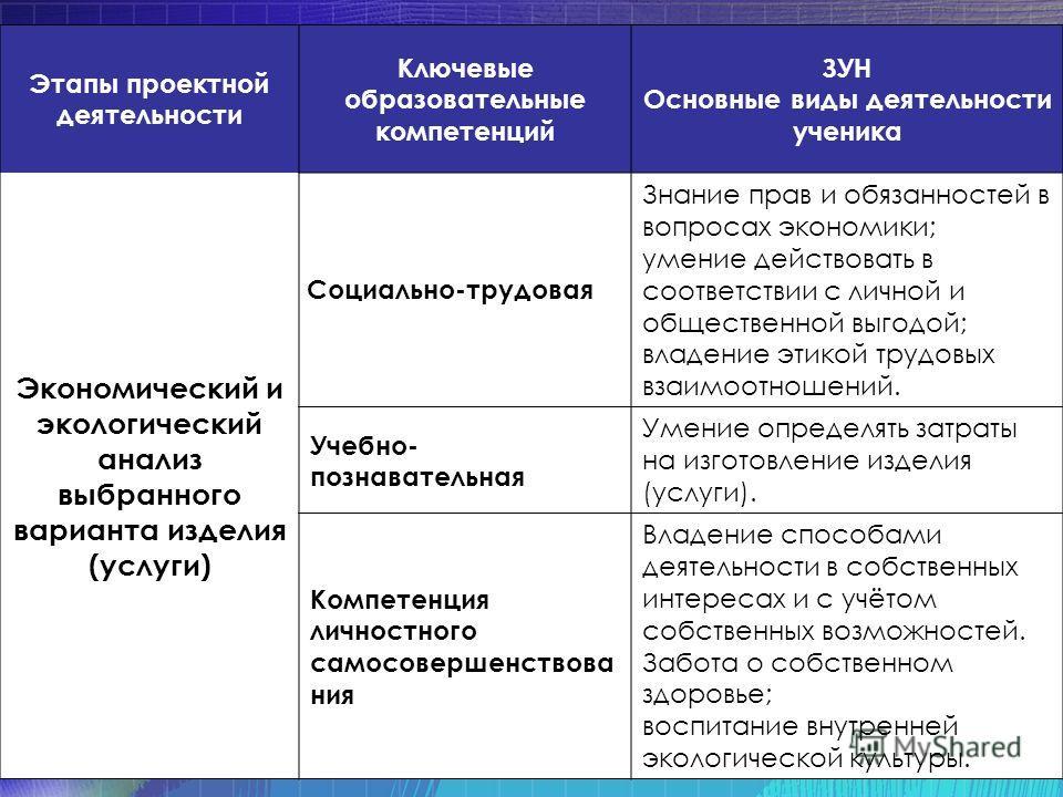 Этапы проектной деятельности Ключевые образовательные компетенций ЗУН Основные виды деятельности ученика Экономический и экологический анализ выбранного варианта изделия (услуги) Социально-трудовая Знание прав и обязанностей в вопросах экономики; уме