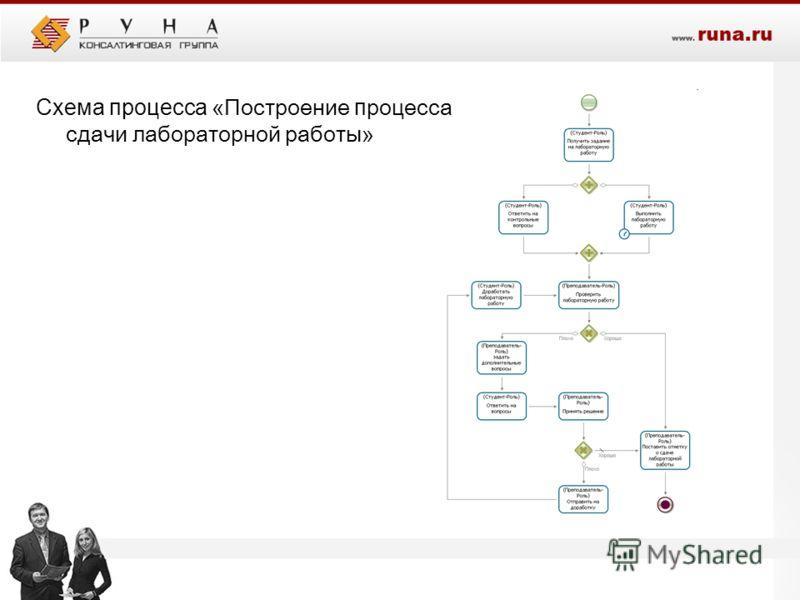 Схема процесса «Построение п роцесса сдачи лабораторной работы»
