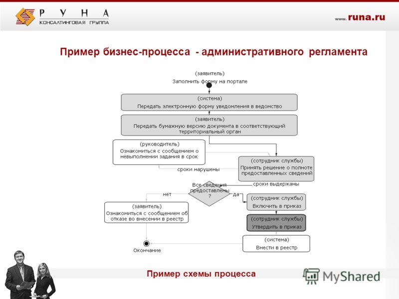 Пример схемы процесса