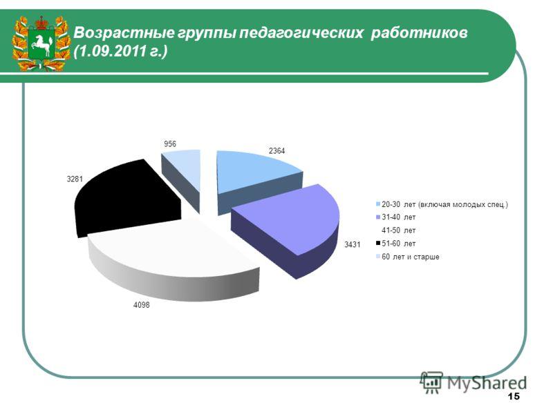 Возрастные группы педагогических работников (1.09.2011 г.) 15