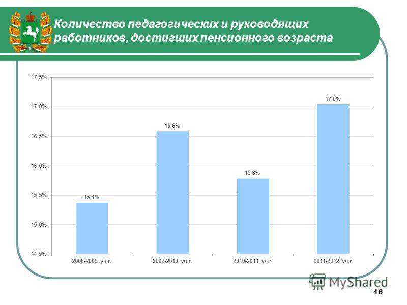 Количество педагогических и руководящих работников, достигших пенсионного возраста 16