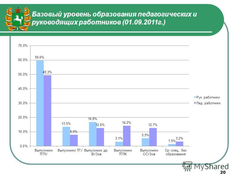 Базовый уровень образования педагогических и руководящих работников (01.09.2011г.) 20