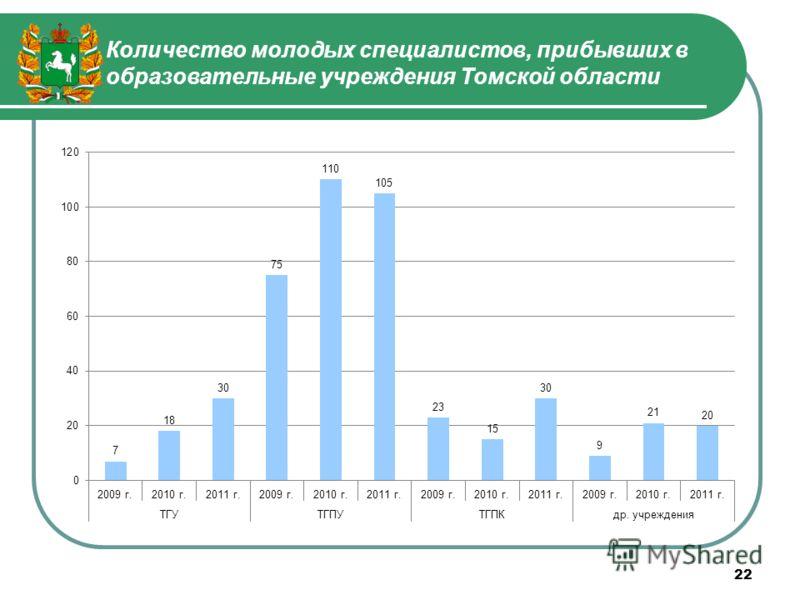 Количество молодых специалистов, прибывших в образовательные учреждения Томской области 22