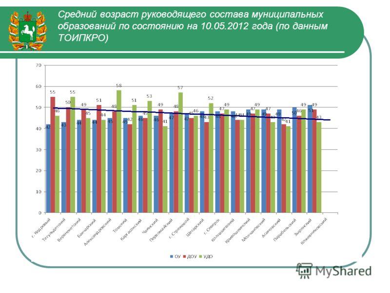 Средний возраст руководящего состава муниципальных образований по состоянию на 10.05.2012 года (по данным ТОИПКРО)