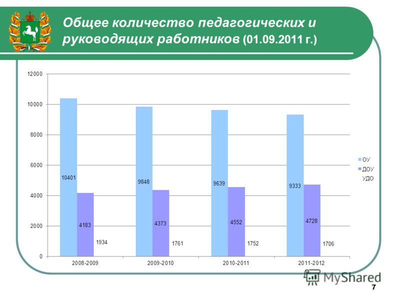 7 Общее количество педагогических и руководящих работников (01.09.2011 г.)