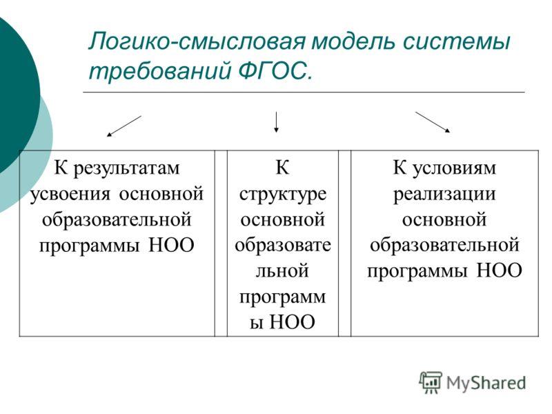 Логико-смысловая модель системы требований ФГОС. К результатам усвоения основной образовательной программы НОО К структуре основной образовате льной программ ы НОО К условиям реализации основной образовательной программы НОО