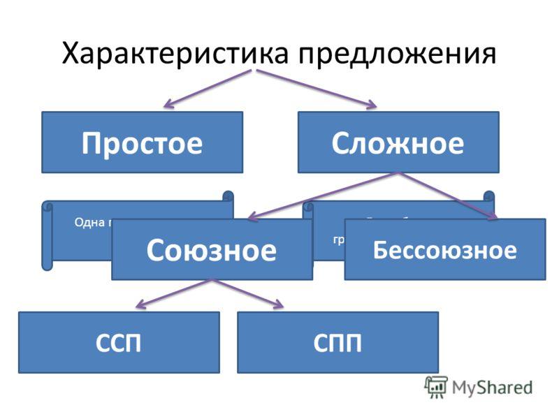 Характеристика предложения ПростоеСложное Одна грамматическая основа Две и более грамматических основ Союзное Бессоюзное ССПСПП