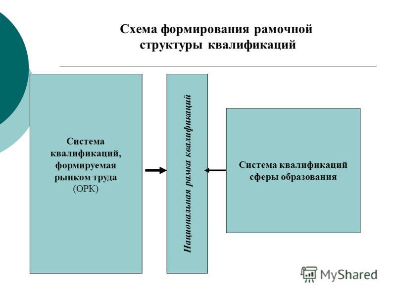 Схема формирования рамочной структуры квалификаций Национальная рамка квалификаций Система квалификаций выпускников образовательных учреждений Система квалификаций сферы образования Система квалификаций, формируемая рынком труда (ОРК)