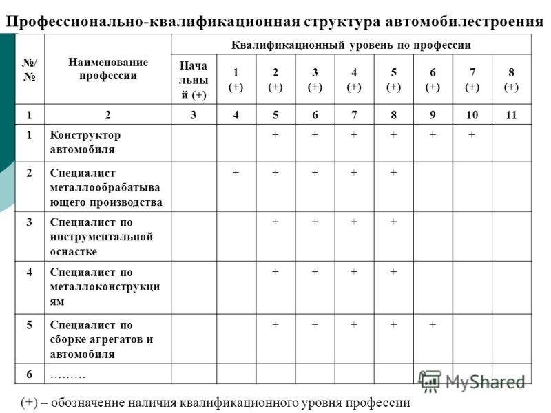 Профессионально-квалификационная структура автомобилестроения / Наименование профессии Квалификационный уровень по профессии Нача льны й (+) 1 (+) 2 (+) 3 (+) 4 (+) 5 (+) 6 (+) 7 (+) 8 (+) 1234567891011 1Конструктор автомобиля ++++++ 2Специалист мета