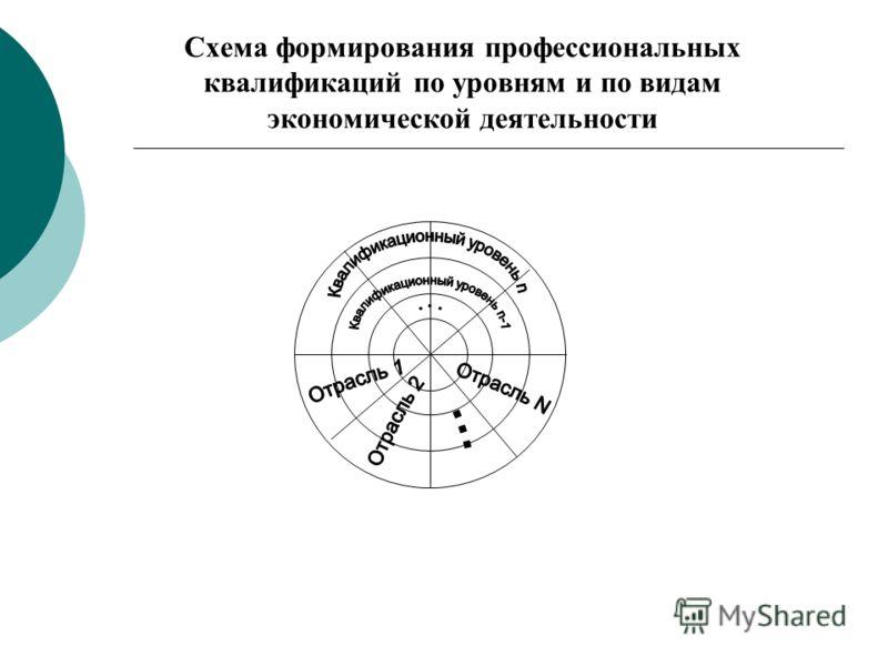 Схема формирования профессиональных квалификаций по уровням и по видам экономической деятельности