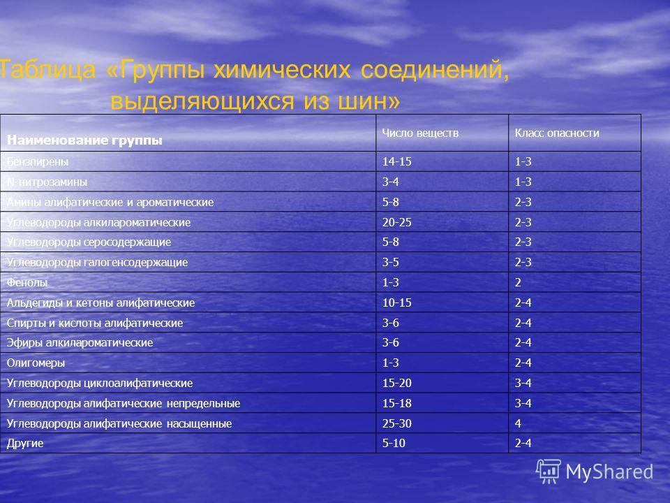 Таблица «Группы химических соединений, выделяющихся из шин» Наименование группы Число веществ Класс опасности Бензпирены 14-151-3 N-нитрозамины 3-41-3 Амины алифатические и ароматические 5-82-3 Углеводороды алкилароматические 20-252-3 Углеводороды се