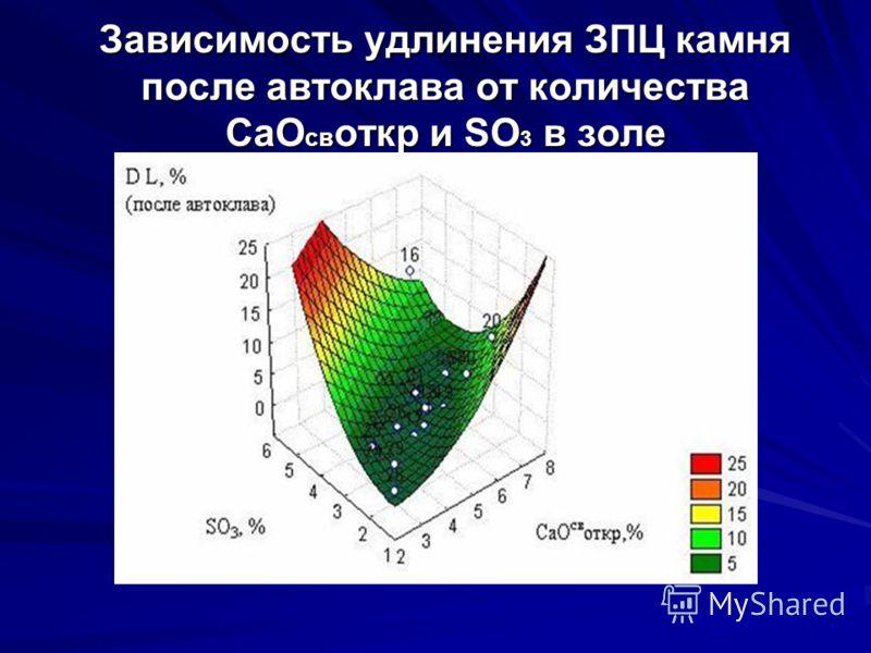 Зависимость удлинения ЗПЦ камня после автоклава от количества СаО св откр и SO 3 в золе