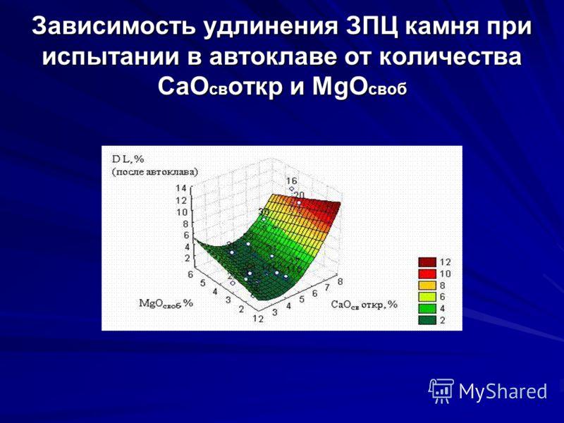 Зависимость удлинения ЗПЦ камня при испытании в автоклаве от количества СаО св откр и MgО своб