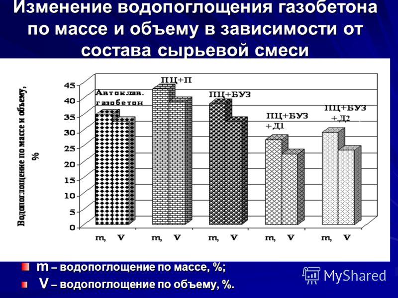 Изменение водопоглощения газобетона по массе и объему в зависимости от состава сырьевой смеси m – водопоглощение по массе, %; V – водопоглощение по объему, %. V – водопоглощение по объему, %.