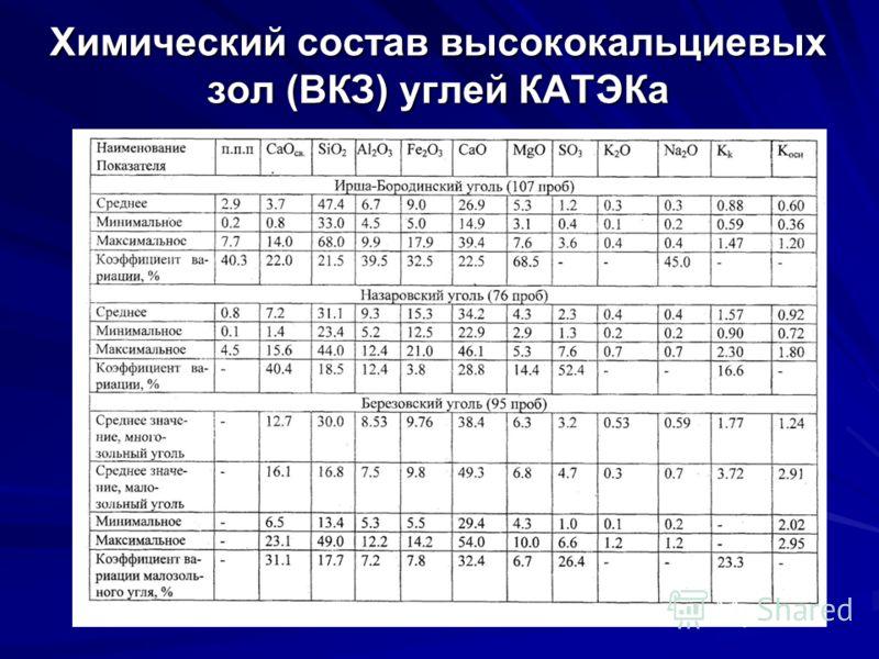 Химический состав высококальциевых зол (ВКЗ) углей КАТЭКа