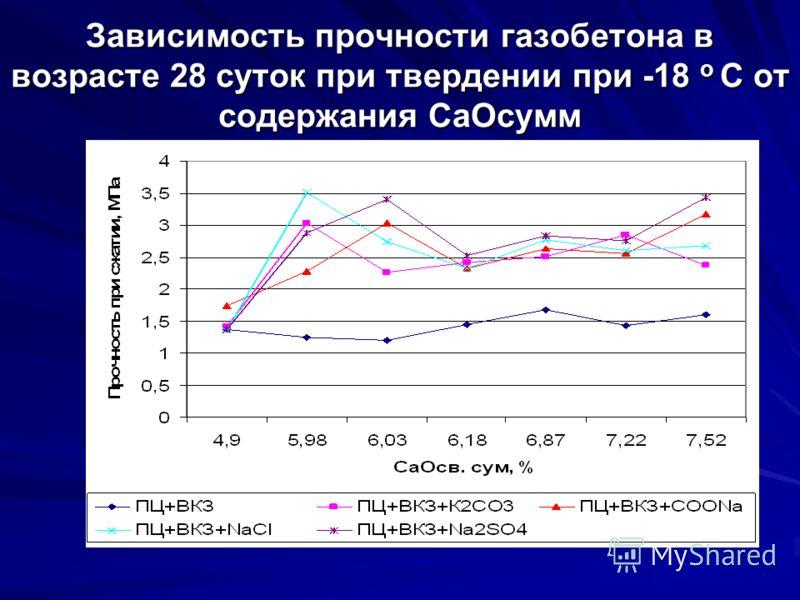 Зависимость прочности газобетона в возрасте 28 суток при твердении при -18 о С от содержания СаОсумм