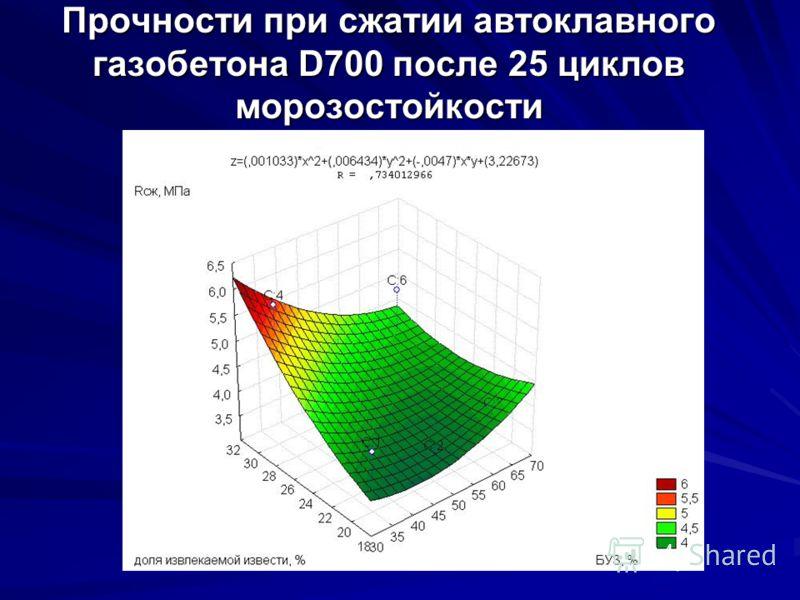 Прочности при сжатии автоклавного газобетона D700 после 25 циклов морозостойкости