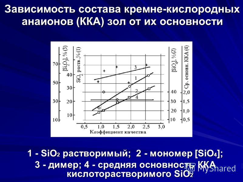 Зависимость состава кремне-кислородных анаионов (ККА) зол от их основности 1 - SiO 2 растворимый; 2 - мономер [SiO 4 ]; 3 - димер; 4 - средняя основность ККА кислоторастворимого SiO 2