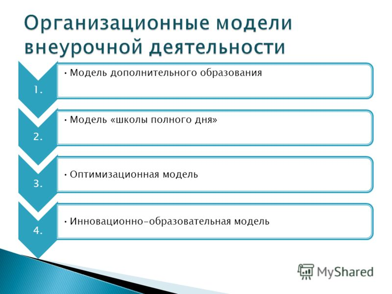 1. Модель дополнительного образования 2. Модель «школы полного дня» 3. Оптимизационная модель 4. Инновационно-образовательная модель