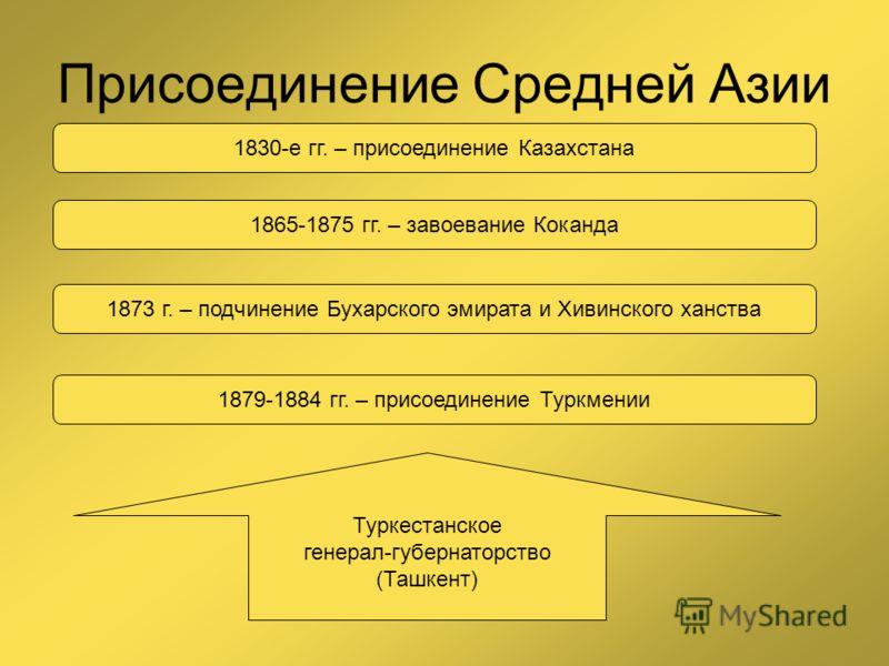 Присоединение Средней Азии 1830-е гг. – присоединение Казахстана 1865-1875 гг. – завоевание Коканда 1873 г. – подчинение Бухарского эмирата и Хивинского ханства 1879-1884 гг. – присоединение Туркмении Туркестанское генерал-губернаторство (Ташкент)
