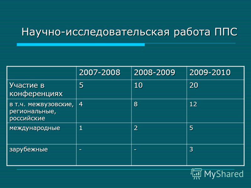 Научно-исследовательская работа ППС 2007-20082008-20092009-2010 Участие в конференциях 51020 в т.ч. межвузовские, региональные, российские 4812 международные125 зарубежные--3