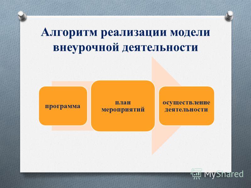 Алгоритм реализации модели внеурочной деятельности программа план мероприятий осуществление деятельности