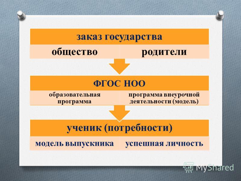ученик (потребности) модель выпускникауспешная личность ФГОС НОО образовательная программа программа внеурочной деятельности (модель) заказ государства обществородители