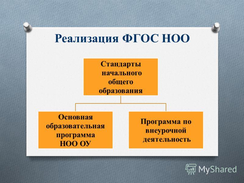 Реализация ФГОС НОО Стандарты начального общего образования Основная образовательная программа НОО ОУ Программа по внеурочной деятельность