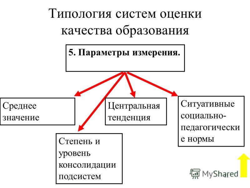 10 Типология систем оценки качества образования Индикаторный 4. Уровни измерения Поэлементнный Комплексный