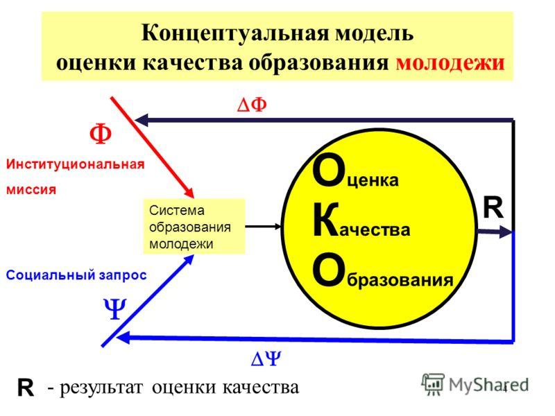 3 Проблемы измерения качества образования 1. Вариативность концепций. 2. Многообразие систем ОКО. 3. Проблемы измерения: 4. Сложность расчета комплексной оценки 5. Организационные проблемы 3.1. Сложность объектов измерения. 3.2. Многообразие показате