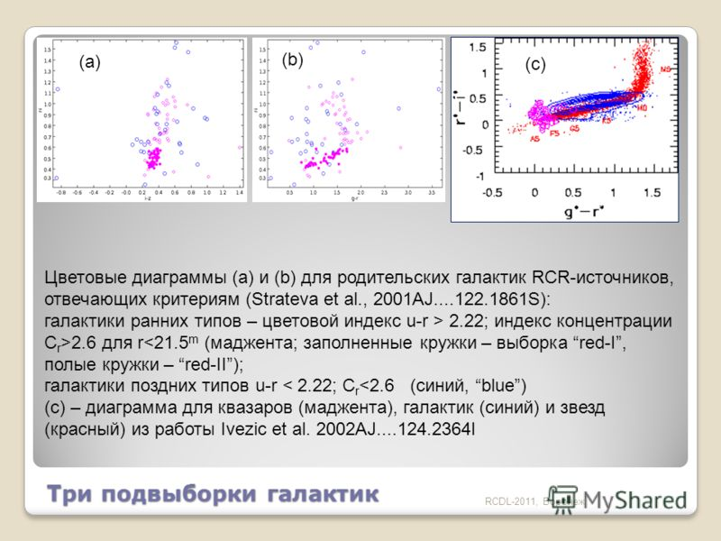 RCDL-2011, Воронеж Цветовые диаграммы (a) и (b) для родительских галактик RCR-источников, отвечающих критериям (Strateva et al., 2001AJ....122.1861S): галактики ранних типов – цветовой индекс u-r > 2.22; индекс концентрации C r >2.6 для r