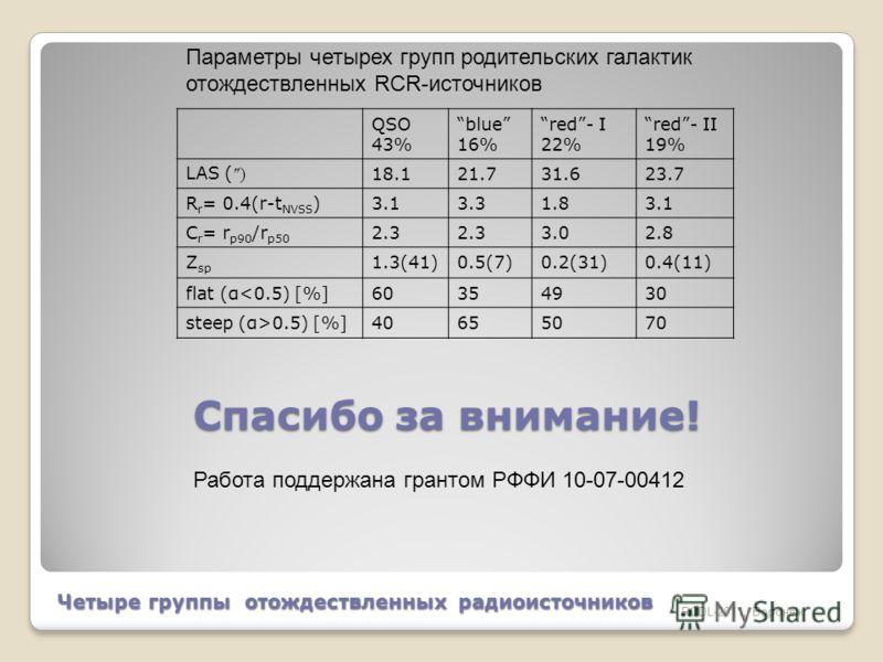 RCDL-2011, Воронеж QSO 43% blue 16% red- I 22% red- II 19% LAS ( ) 18.121.731.623.7 R r = 0.4(r-t NVSS )3.13.31.83.1 C r = r p90 /r p50 2.3 3.02.8 Z sp 1.3(41)0.5(7)0.2(31)0.4(11) flat (α0.5) [%]40655070 Четыре группы отождествленных радиоисточников
