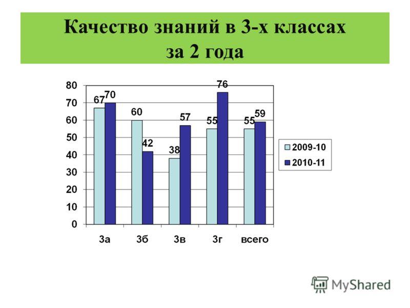 Качество знаний в 3-х классах за 2 года