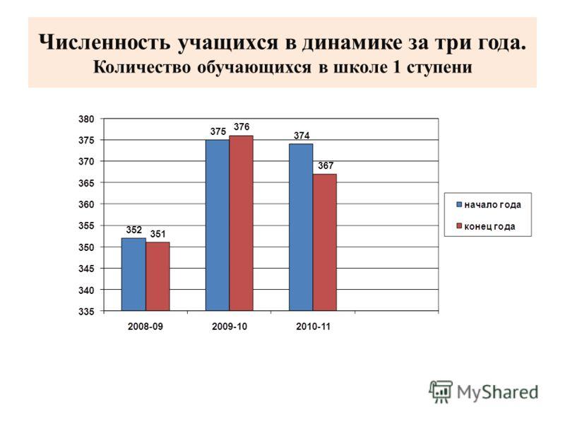 Численность учащихся в динамике за три года. Количество обучающихся в школе 1 ступени