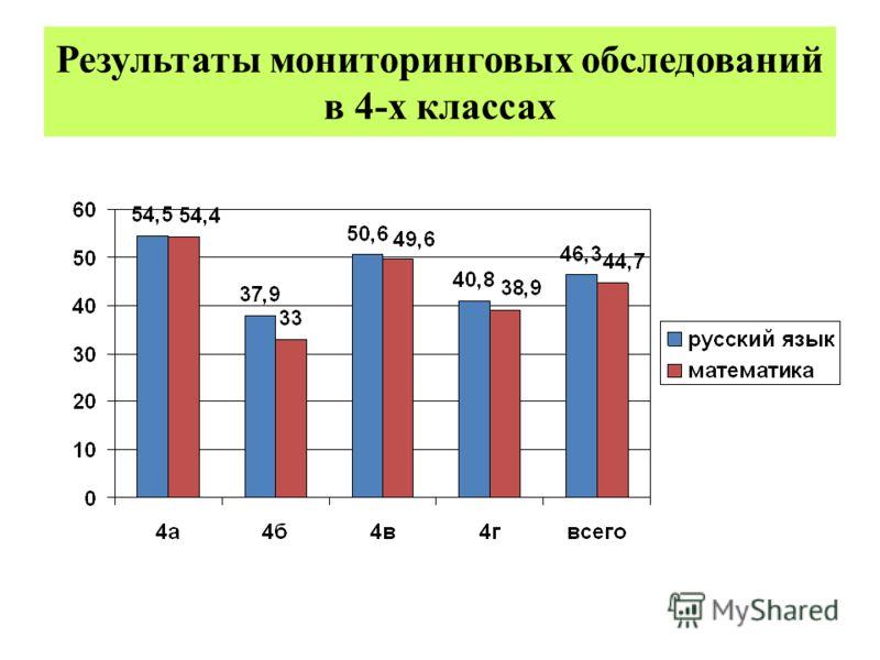 Результаты мониторинговых обследований в 4-х классах