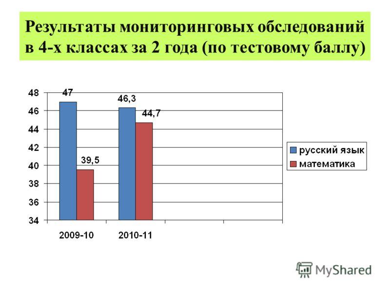 Результаты мониторинговых обследований в 4-х классах за 2 года (по тестовому баллу)