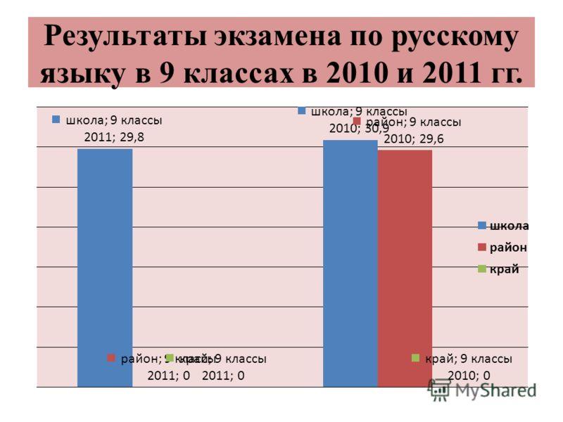 Результаты экзамена по русскому языку в 9 классах в 2010 и 2011 гг.