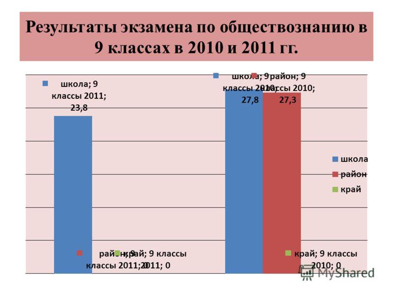Результаты экзамена по обществознанию в 9 классах в 2010 и 2011 гг.