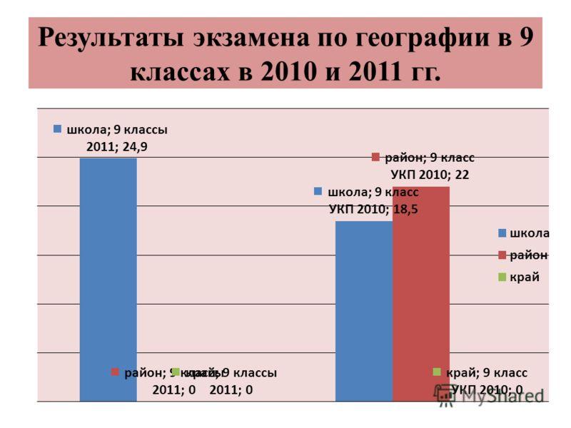Результаты экзамена по географии в 9 классах в 2010 и 2011 гг.